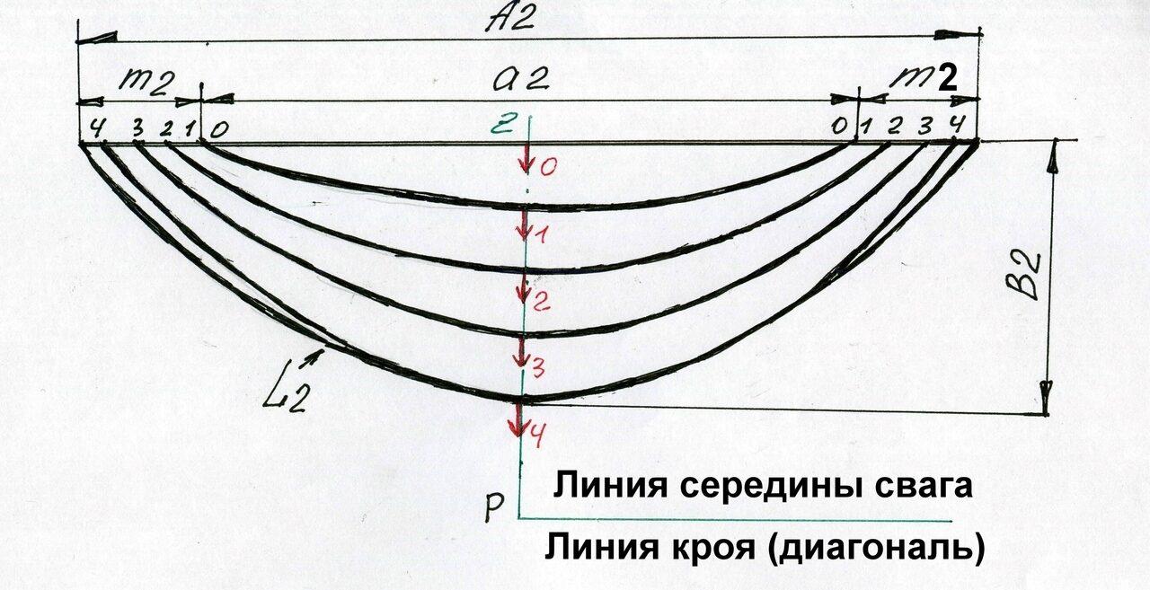 формула выкройки свага
