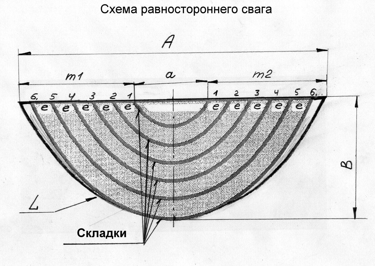 пошив ламбрекенов ,схема